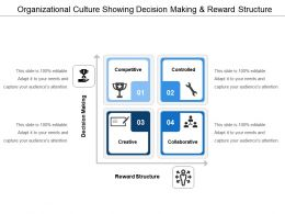 Organizational Culture Showing Decision Making And Reward Structure