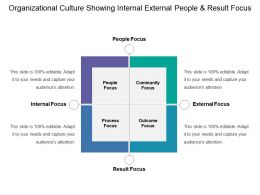 Organizational Culture Showing Internal External People And Result Focus
