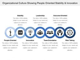 Organizational Culture Showing People Oriented Stability And Innovation