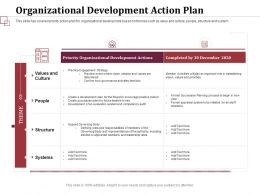 Organizational Development Action Plan Leadership Rates Ppt Powerpoint Slides