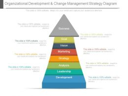 Organizational Development And Change Management Strategy Diagram