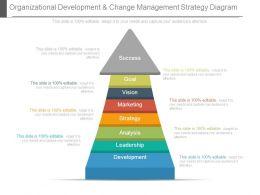 Organizational Development And Change Management Strategy Diagram