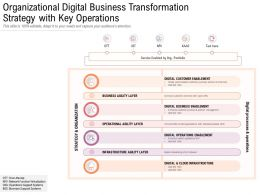 Organizational Digital Business Transformation Strategy With Key Operations