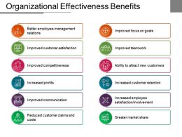 Organizational Effectiveness Benefits Sample Of Ppt