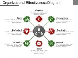Organizational Effectiveness Diagram Powerpoint Slide