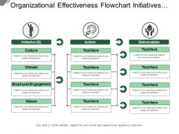 Organizational Effectiveness Flowchart Initiatives Actions And Deliverables