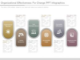 Organizational Effectiveness For Change Ppt Infographics