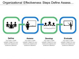 Organizational Effectiveness Steps Define Assess Develop And Evaluate