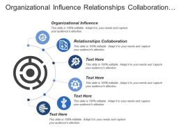 Organizational Influence Relationships Collaboration Organization People Finance Risk