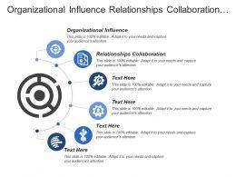 Organizational Influence Relationships Collaboration Organization People Finance Risk