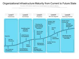 Organizational Infrastructure Maturity From Current To Future State