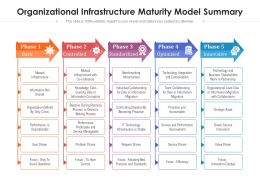 Organizational Infrastructure Maturity Model Summary