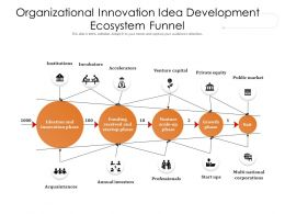 Organizational Innovation Idea Development Ecosystem Funnel