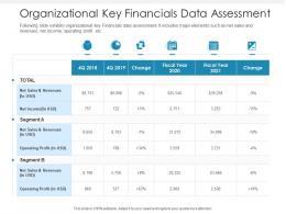 Organizational Key Financials Data Assessment