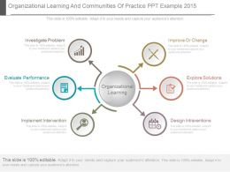 Organizational Learning And Communities Of Practice Ppt Example 2015