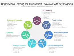 Organizational Learning And Development Framework With Key Programs