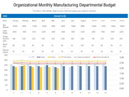 Organizational Monthly Manufacturing Departmental Budget