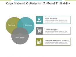 Organizational Optimization To Boost Profitability Powerpoint Slide