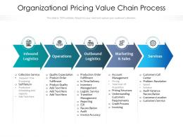 Organizational Pricing Value Chain Process