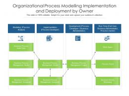 Organizational Process Modelling Implementation And Deployment By Owner