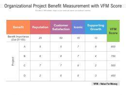 Organizational Project Benefit Measurement With VFM Score