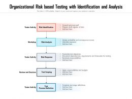 Organizational Risk Based Testing With Identification And Analysis