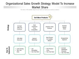 Organizational Sales Growth Strategy Model To Increase Market Share