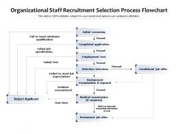 Organizational Staff Recruitment Selection Process Flowchart