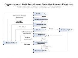 Organizational Staff Recruitment Selection Process Flowchart