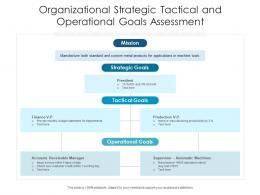 Organizational Strategic Tactical And Operational Goals Assessment
