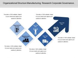 Organizational Structure Manufacturing Research Corporate Governance Change Management
