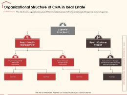 Organizational Structure Of CRM In Real Estate Document Management Ppt Powerpoint Presentation File Show