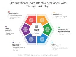 Organizational Team Effectiveness Model With Strong Leadership