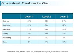 Organizational Transformation Chart Presentation Images