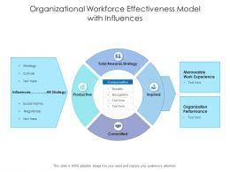 Organizational Workforce Effectiveness Model With Influences