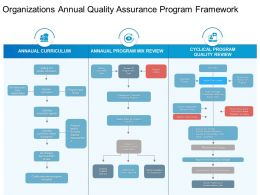 Organizations Annual Quality Assurance Program Framework