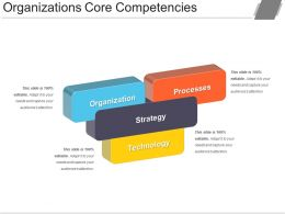 Organizations Core Competencies Powerpoint Templates