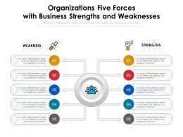 Organizations Five Forces With Business Strengths And Weaknesses
