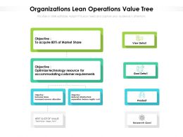 Organizations Lean Operations Value Tree