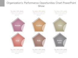 organizations_performance_opportunities_chart_powerpoint_show_Slide01