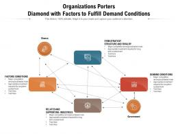 Organizations Porters Diamond With Factors To Fulfill Demand Conditions