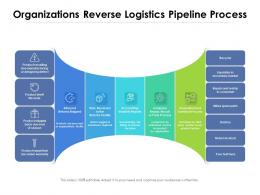 Organizations Reverse Logistics Pipeline Process