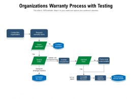 Organizations Warranty Process With Testing