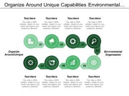 Organize Around Unique Capabilities Environmental Organization Environmental Knowledge