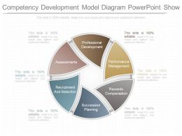 Original Competency Development Model Diagram Powerpoint Show