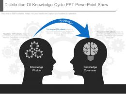 Original Distribution Of Knowledge Cycle Ppt Powerpoint Show