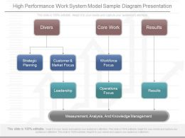 Original High Performance Work System Model Sample Diagram Presentation