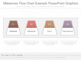 Original Milestones Flow Chart Example Powerpoint Graphics