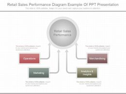Original Retail Sales Performance Diagram Example Of Ppt Presentation