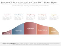 Original Sample Of Product Adoption Curve Ppt Slides Styles